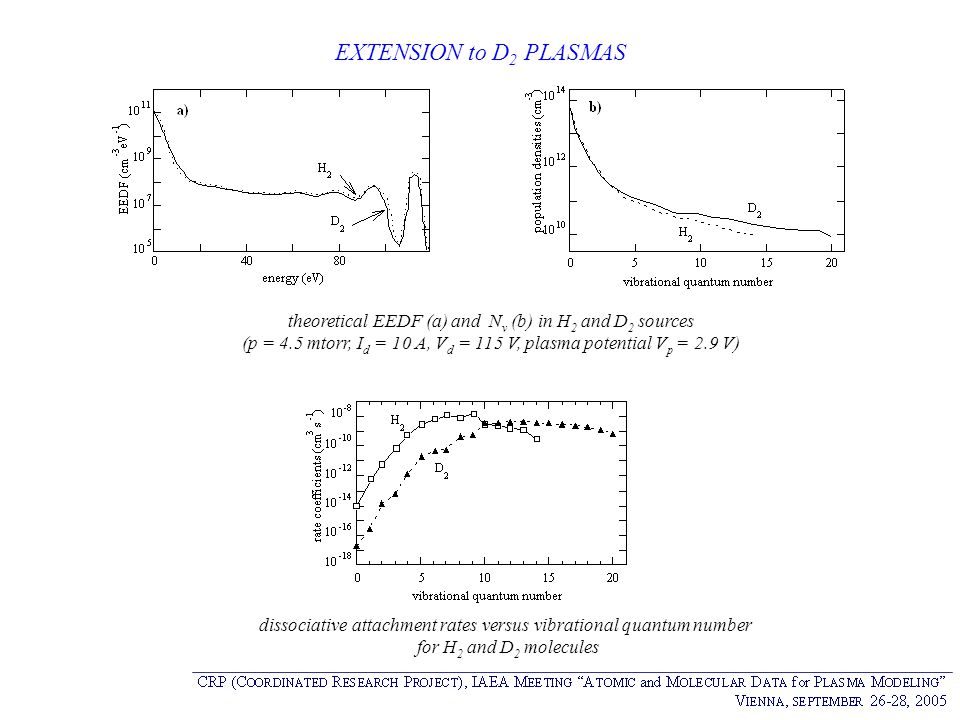 EXTENSION to D2 PLASMAS theoretical EEDF (a) and Nv (b) in H2 and D2 sources. (p = 4.5 mtorr, Id = 10 A, Vd = 115 V, plasma potential Vp = 2.9 V)