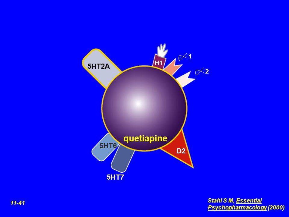 H1 5HT2A 1 quetiapine 2 D2 5HT6 5HT7 11-41 Stahl S M, Essential Psychopharmacology (2000)