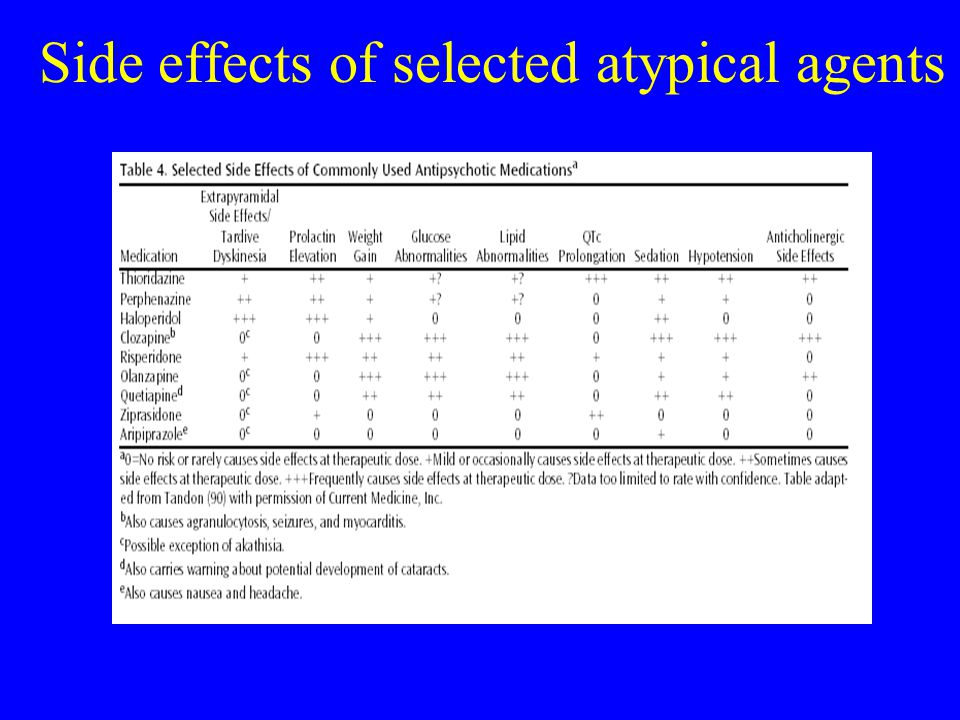 Side effects of selected atypical agents