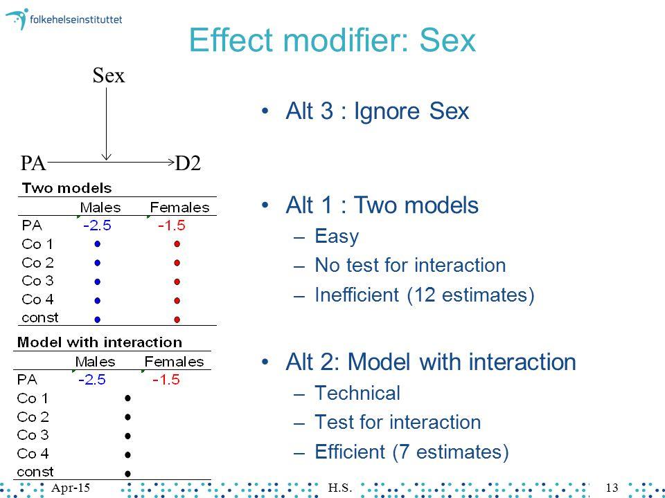 Effect modifier: Sex Alt 3 : Ignore Sex Alt 1 : Two models