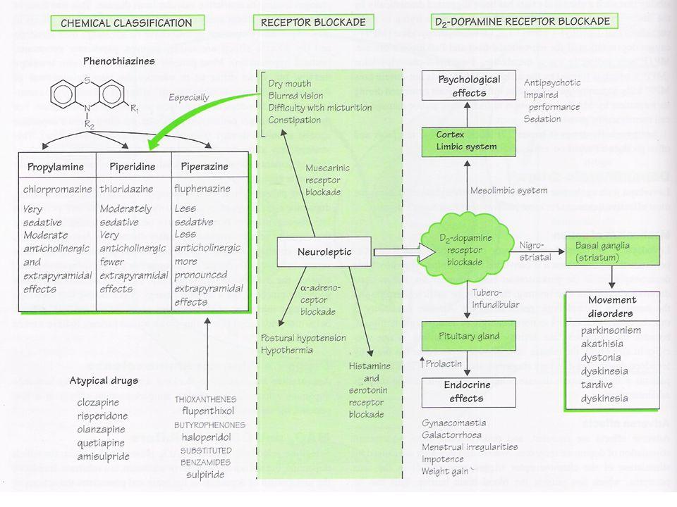 Antipsychotic drugs (neuroleptics)