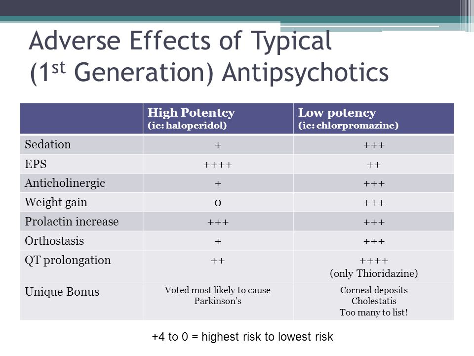 Adverse Effects of Typical (1st Generation) Antipsychotics