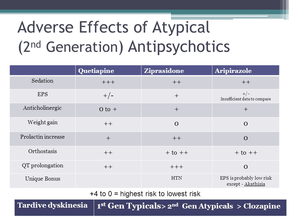 Adverse Effects of Atypical (2nd Generation) Antipsychotics