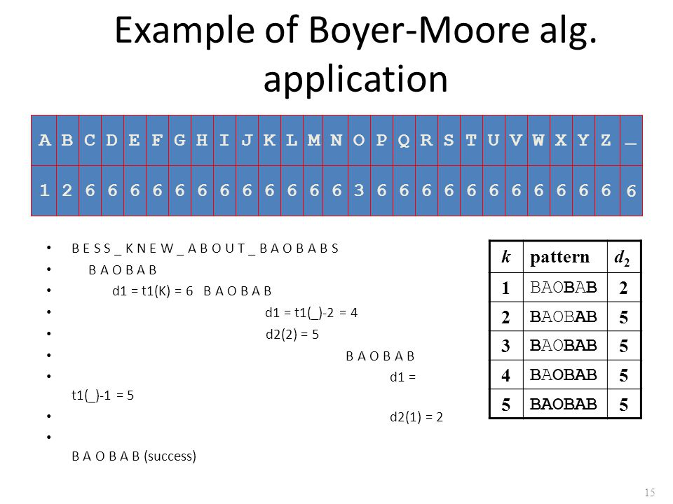 Example of Boyer-Moore alg. application