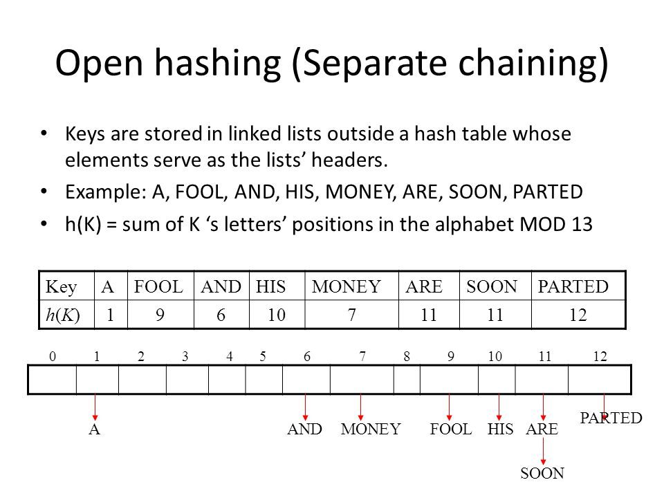 Open hashing (Separate chaining)