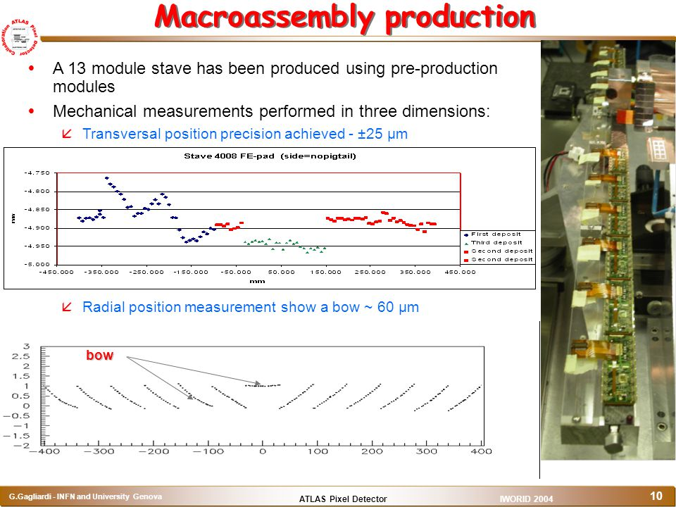 Macroassembly production