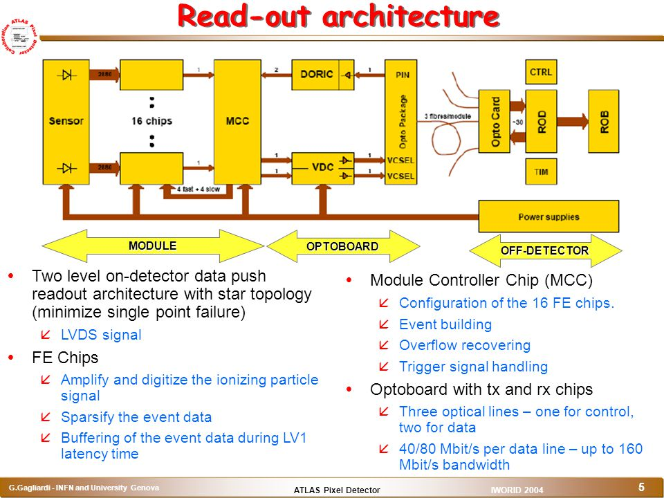Read-out architecture