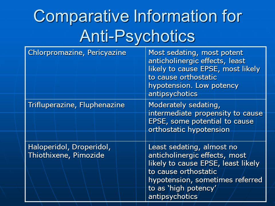 Comparative Information for Anti-Psychotics