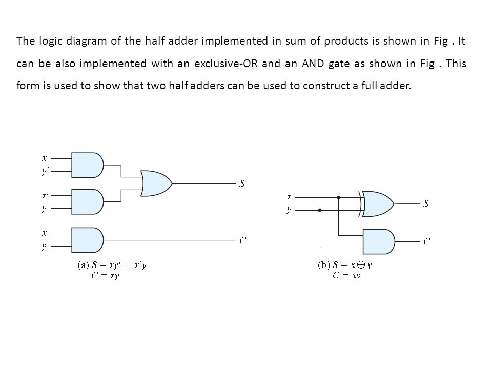 The logic diagram of the half adder implemented in sum of products is shown in Fig .