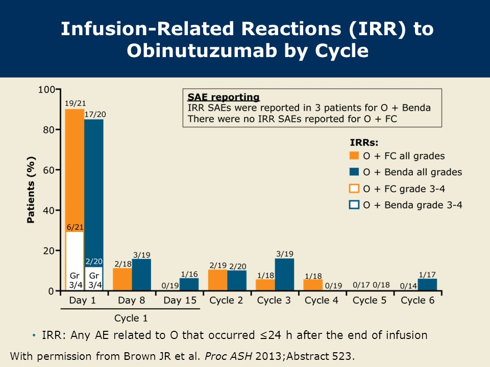 Infusion-Related Reactions (IRR) to Obinutuzumab by Cycle