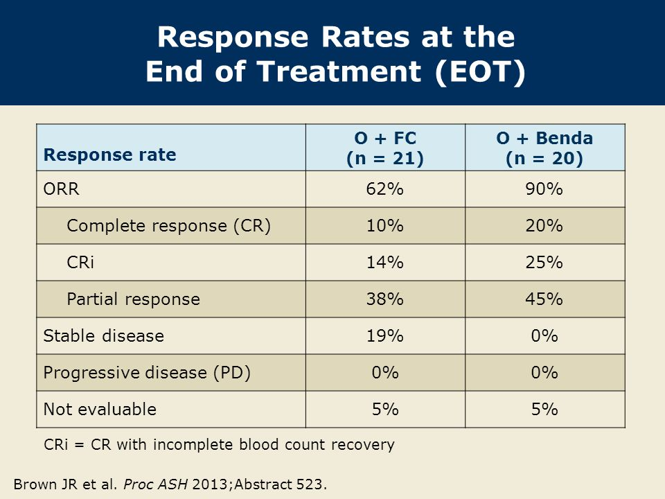 Response Rates at the End of Treatment (EOT)