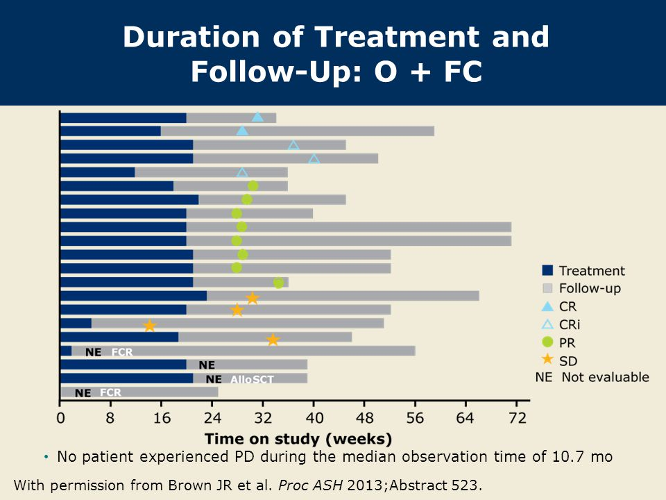 Duration of Treatment and Follow-Up: O + FC