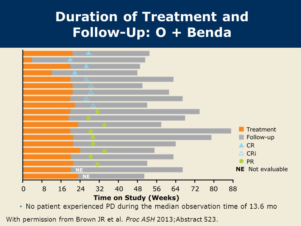 Duration of Treatment and Follow-Up: O + Benda