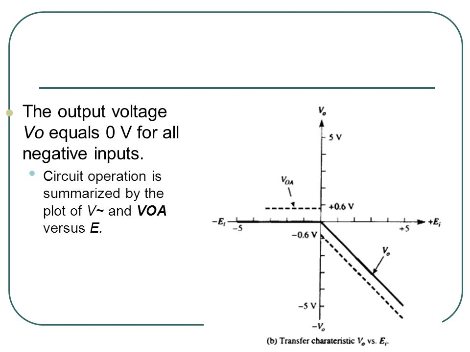 The output voltage Vo equals 0 V for all negative inputs.