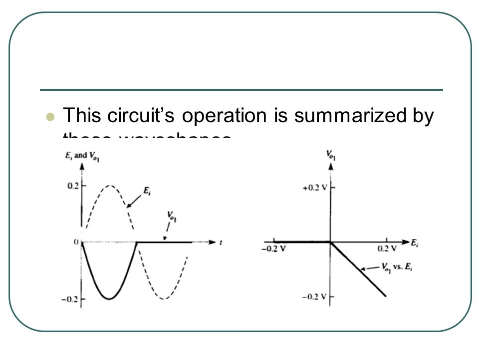 This circuit's operation is summarized by these waveshapes.