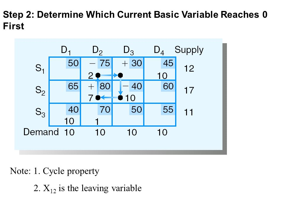 Step 2: Determine Which Current Basic Variable Reaches 0 First