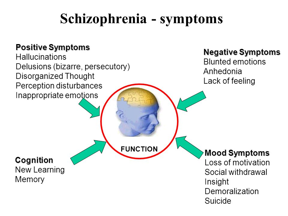 Schizophrenia - symptoms
