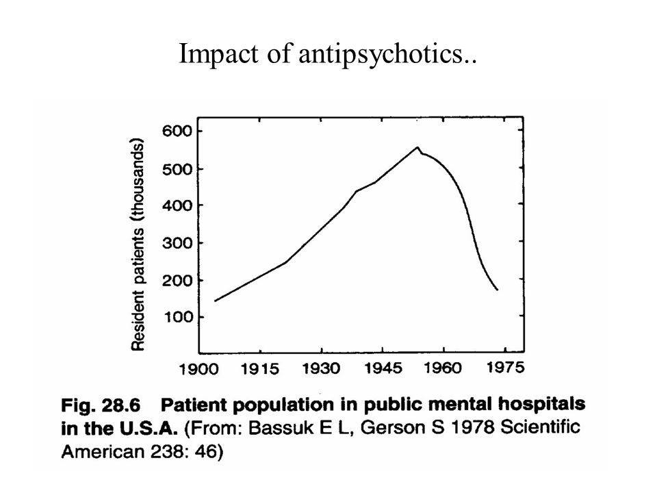 Impact of antipsychotics..