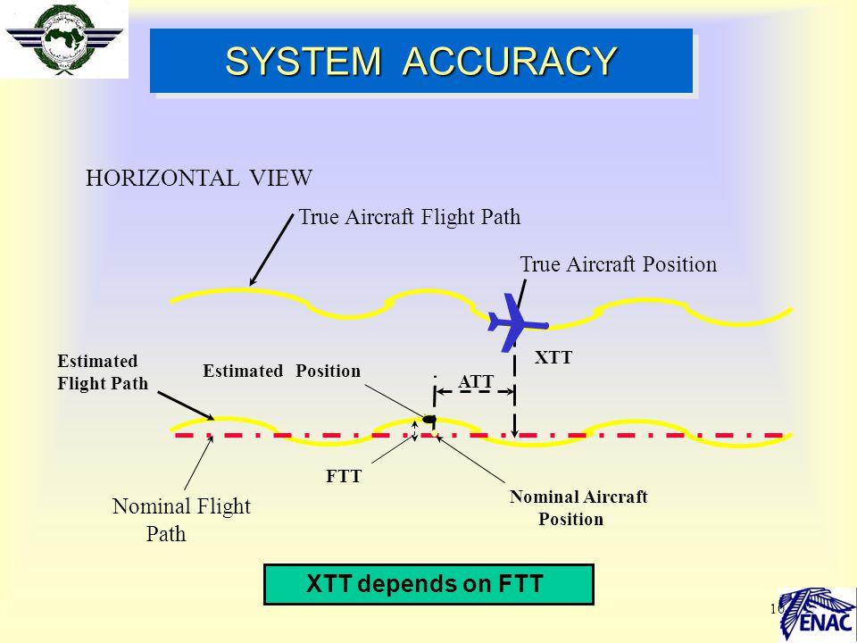 SYSTEM ACCURACY HORIZONTAL VIEW XTT depends on FTT