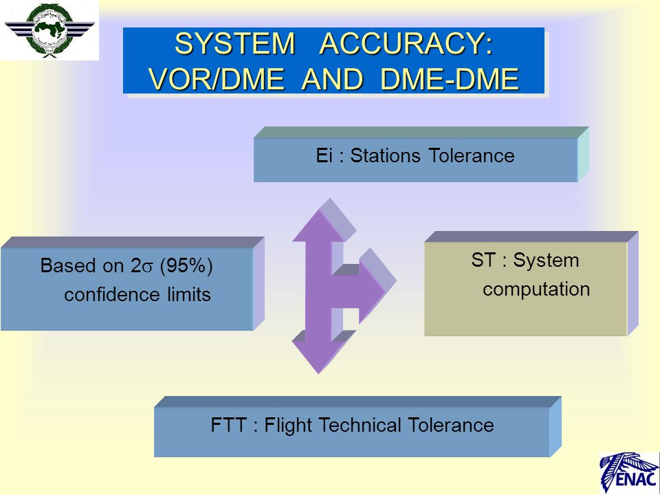 SYSTEM ACCURACY: VOR/DME AND DME-DME