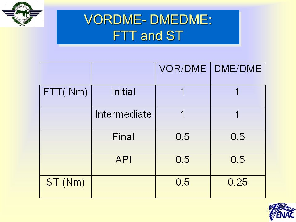 VORDME- DMEDME: FTT and ST