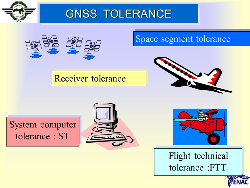 GNSS TOLERANCE Space segment tolerance Receiver tolerance