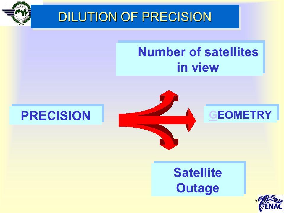 Number of satellites in view