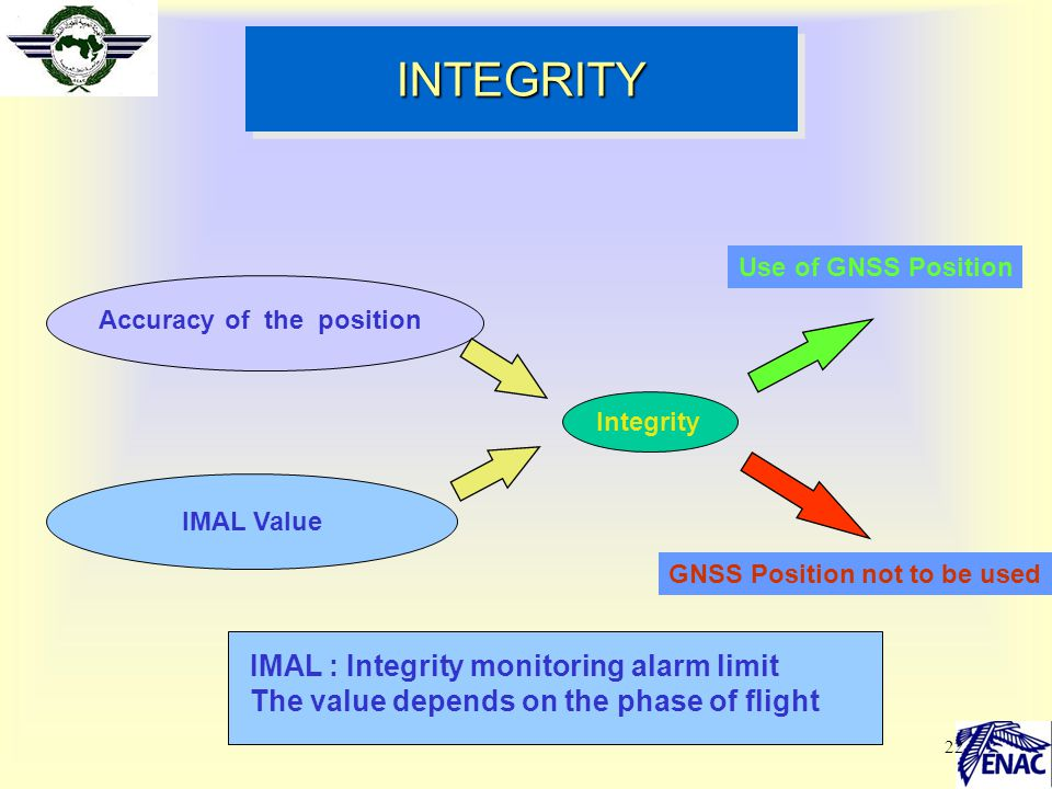 INTEGRITY IMAL : Integrity monitoring alarm limit