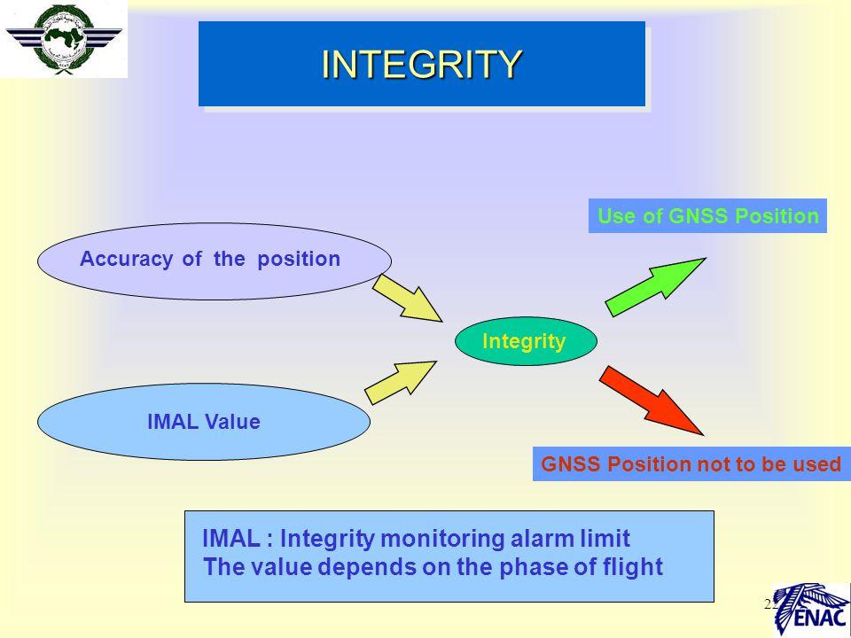 INTEGRITY IMAL : Integrity monitoring alarm limit