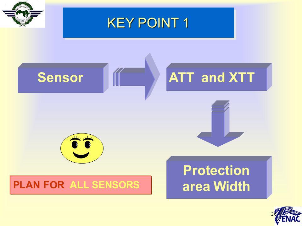 Sensor Protection area Width