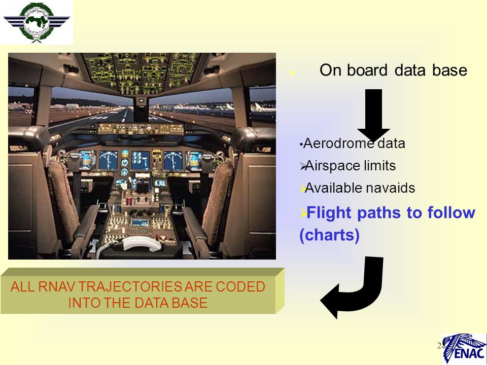 ALL RNAV TRAJECTORIES ARE CODED INTO THE DATA BASE