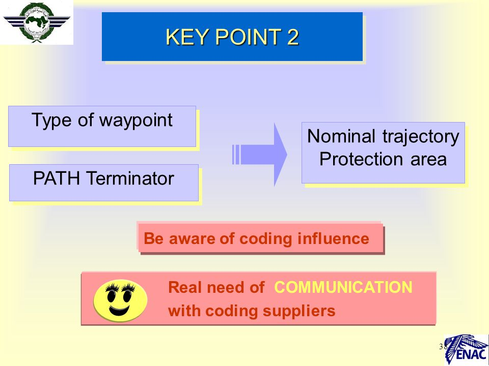KEY POINT 2 Type of waypoint Nominal trajectory Protection area
