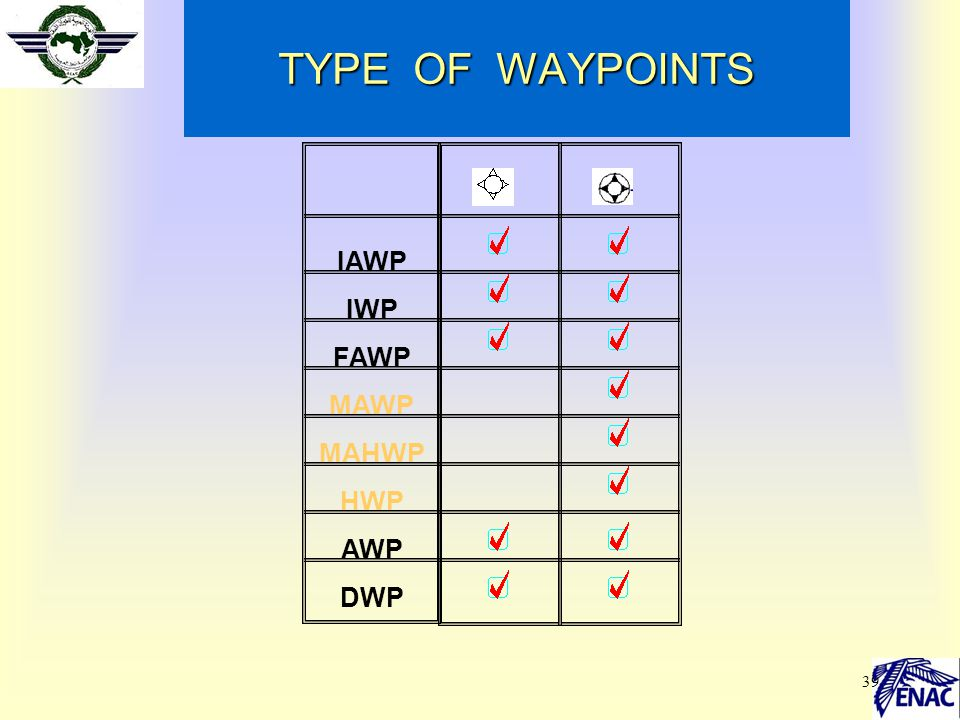 TYPE OF WAYPOINTS IAWP IWP FAWP MAWP MAHWP HWP AWP DWP