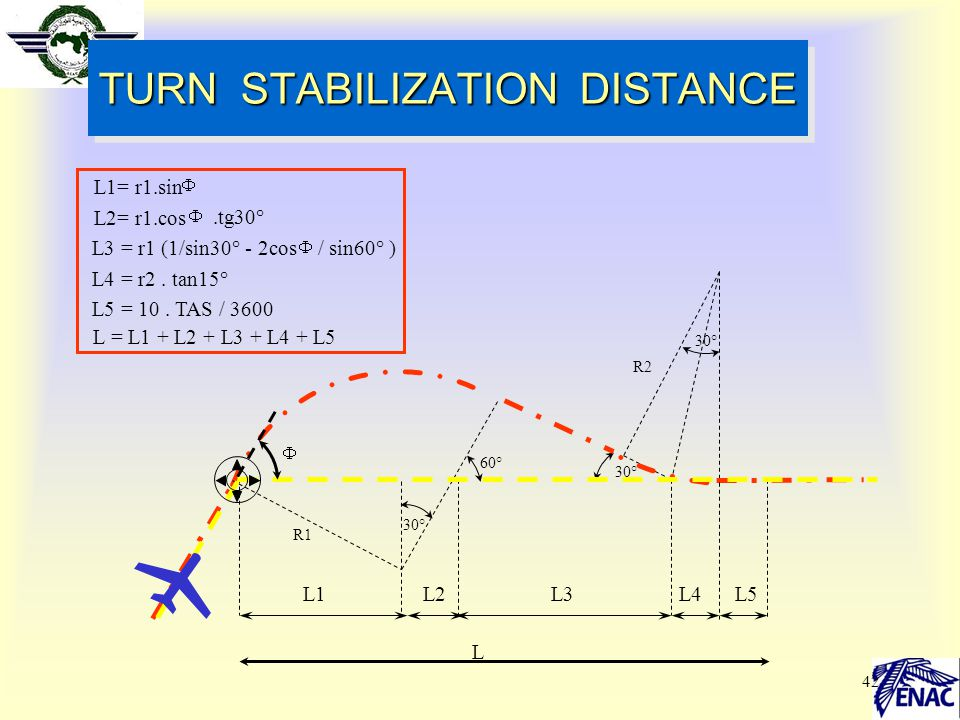 TURN STABILIZATION DISTANCE
