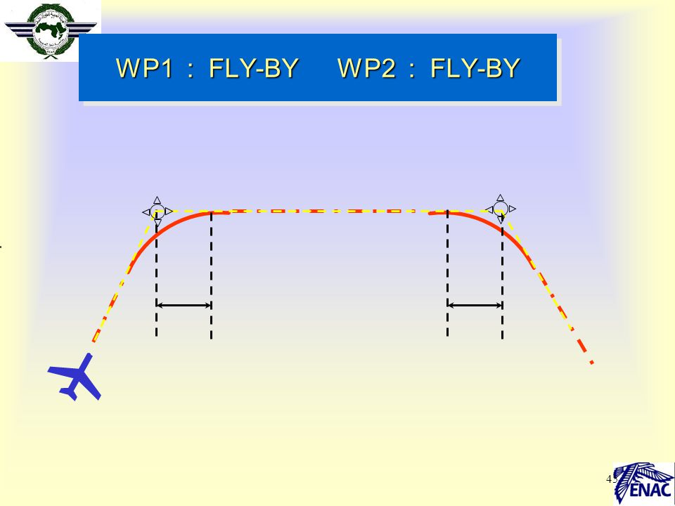 WP1 : FLY-BY WP2 : FLY-BY