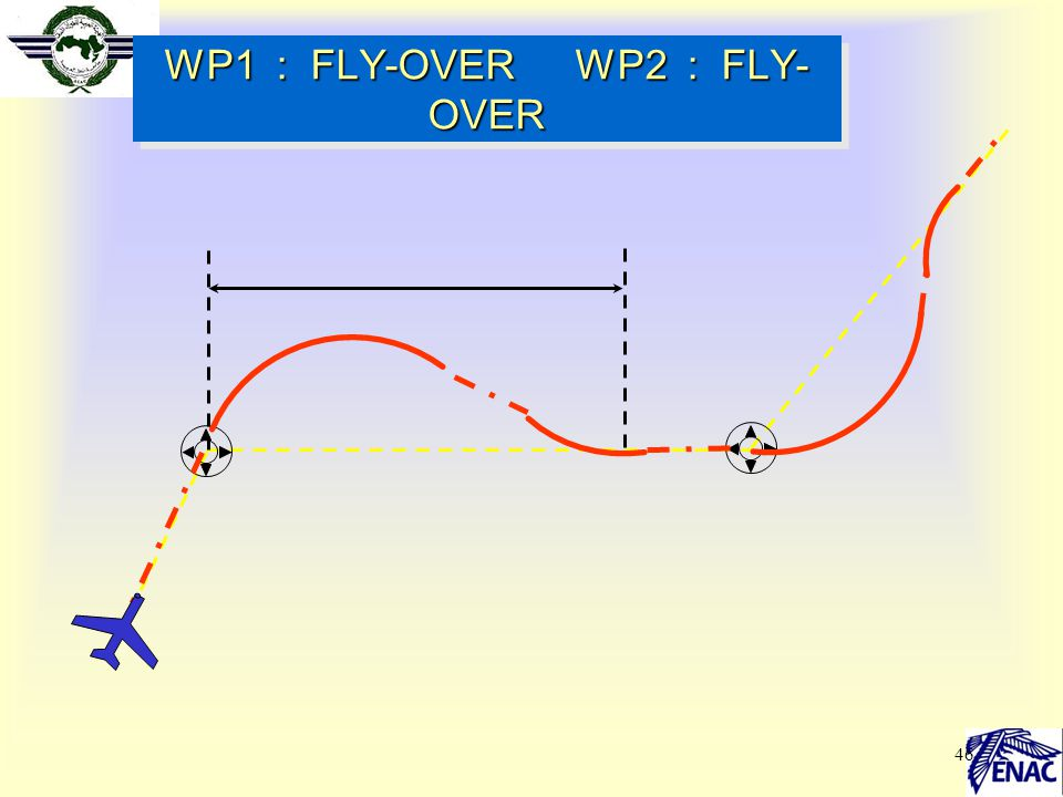 WP1 : FLY-OVER WP2 : FLY-OVER
