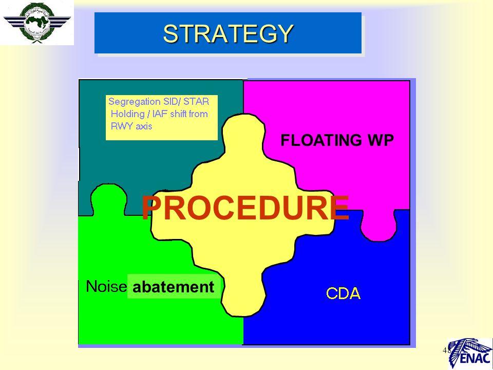 PROCEDURE STRATEGY FLOATING WP abatement Séparation SID/ STAR