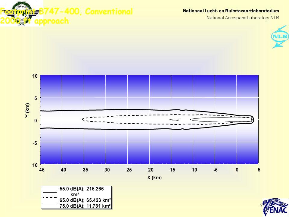 Footprint B747-400, Conventional 2000 ft approach