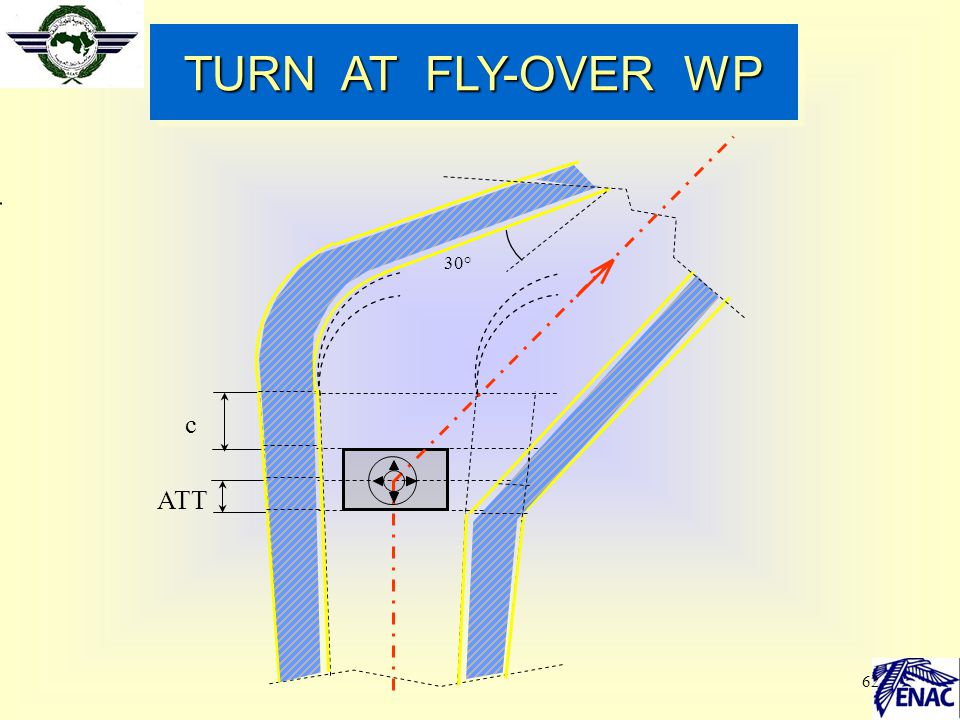 TURN AT FLY-OVER WP 30° c ATT