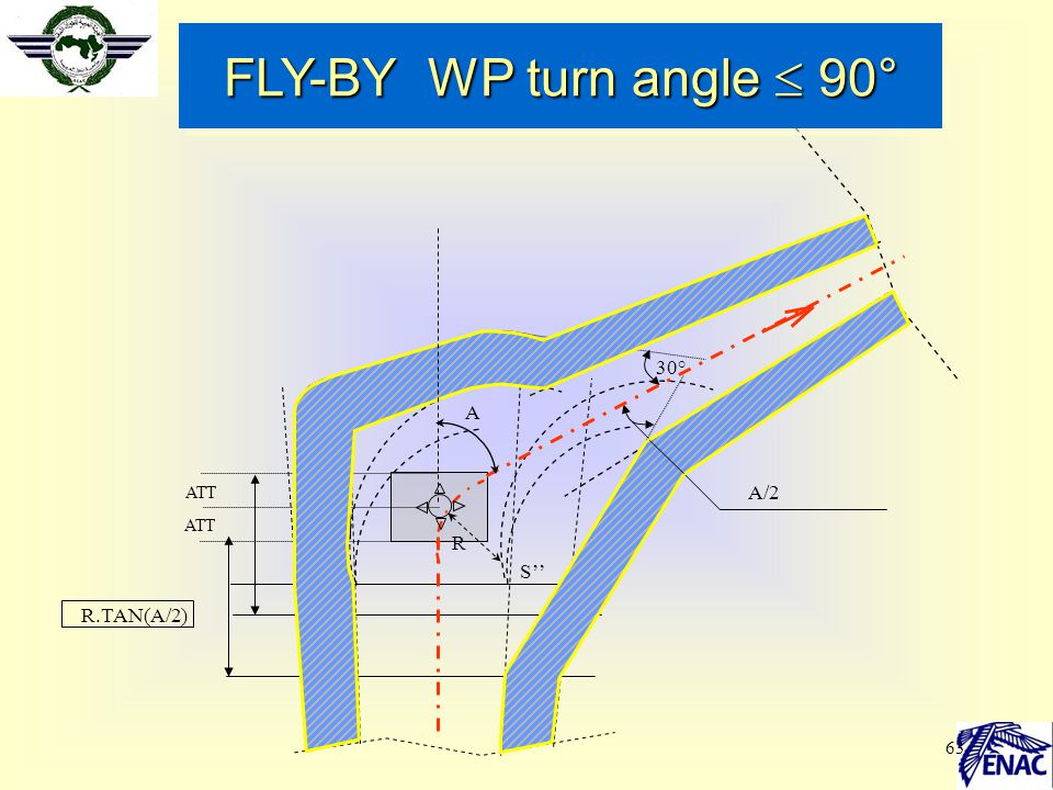 FLY-BY WP turn angle  90° A R 30° A/2 R.TAN(A/2) R' R '' ATT c S' S''