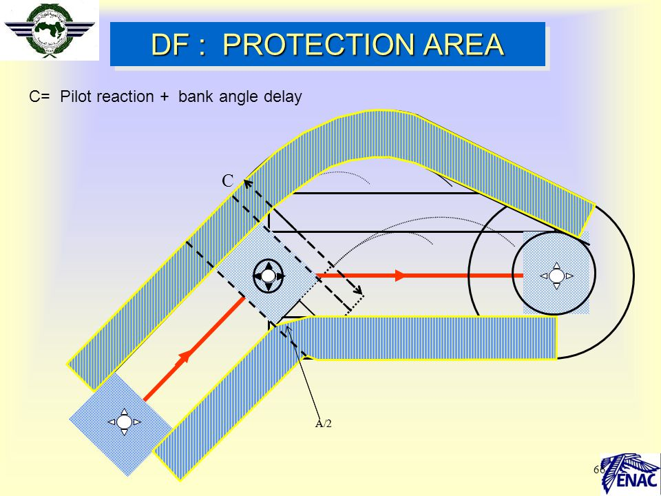 DF : PROTECTION AREA C C= Pilot reaction + bank angle delay A/2