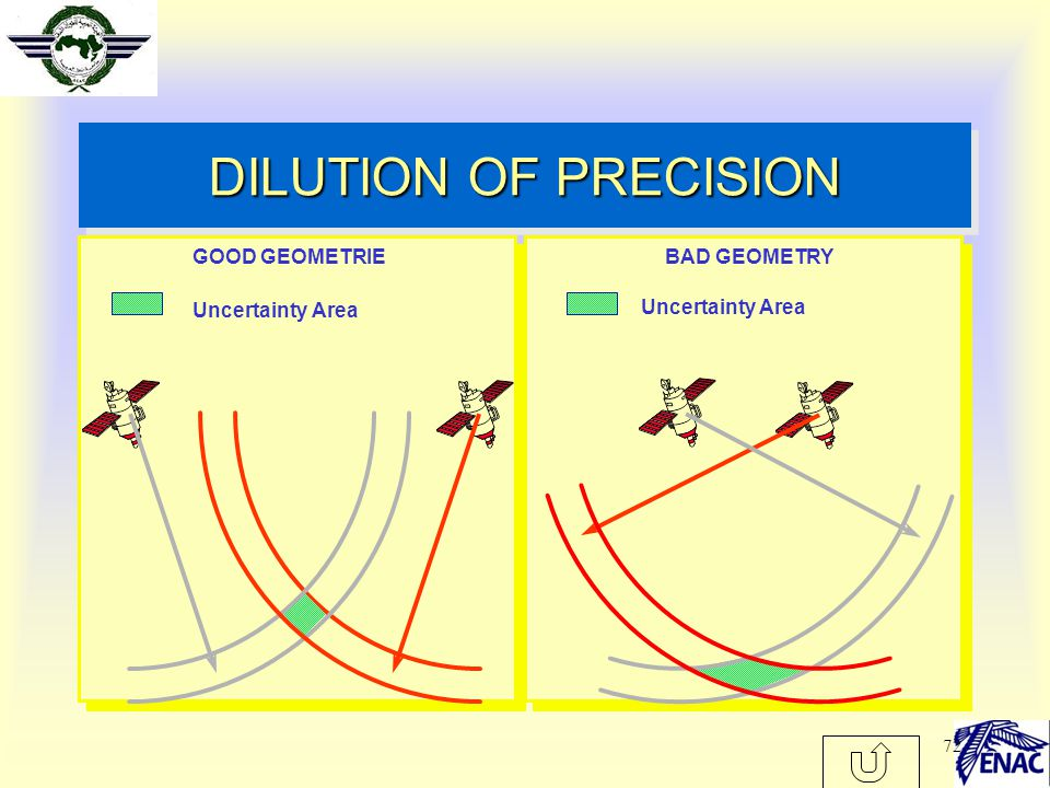 DILUTION OF PRECISION GOOD GEOMETRIE BAD GEOMETRY Uncertainty Area