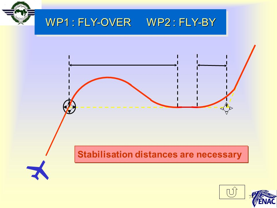 WP1 : FLY-OVER WP2 : FLY-BY