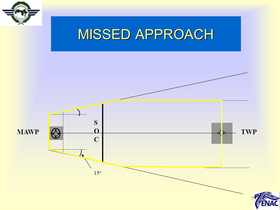 MISSED APPROACH SOC MAWP TWP 15°