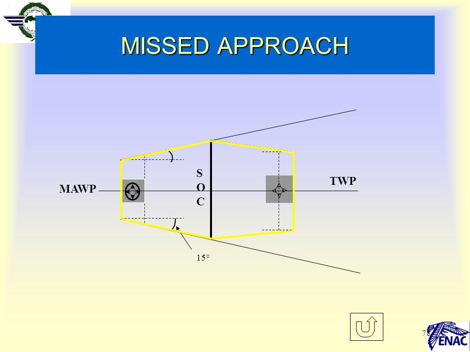 MISSED APPROACH SOC TWP MAWP 15°