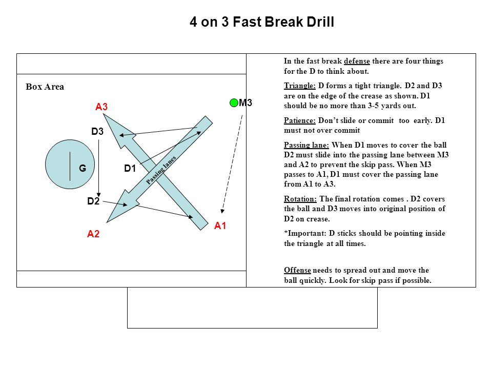 4 on 3 Fast Break Drill Box Area M3 A3 D3 G D1 D2 A1 A2