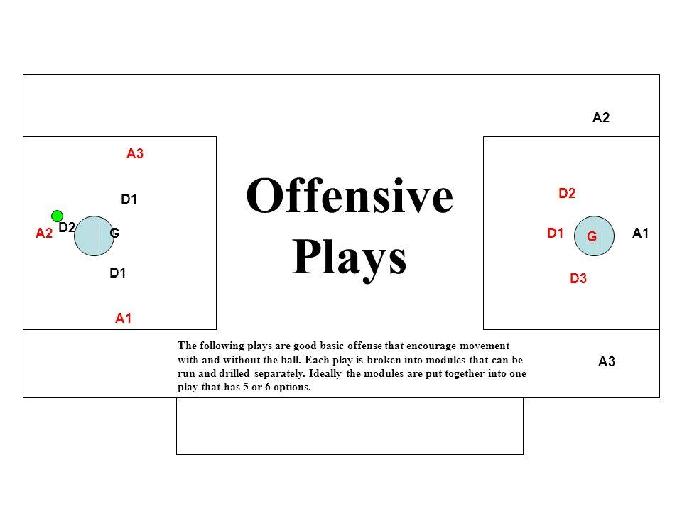 Offensive Plays A2 A3 D2 D1 D2 A2 G D1 G A1 D1 D3 A1 A3