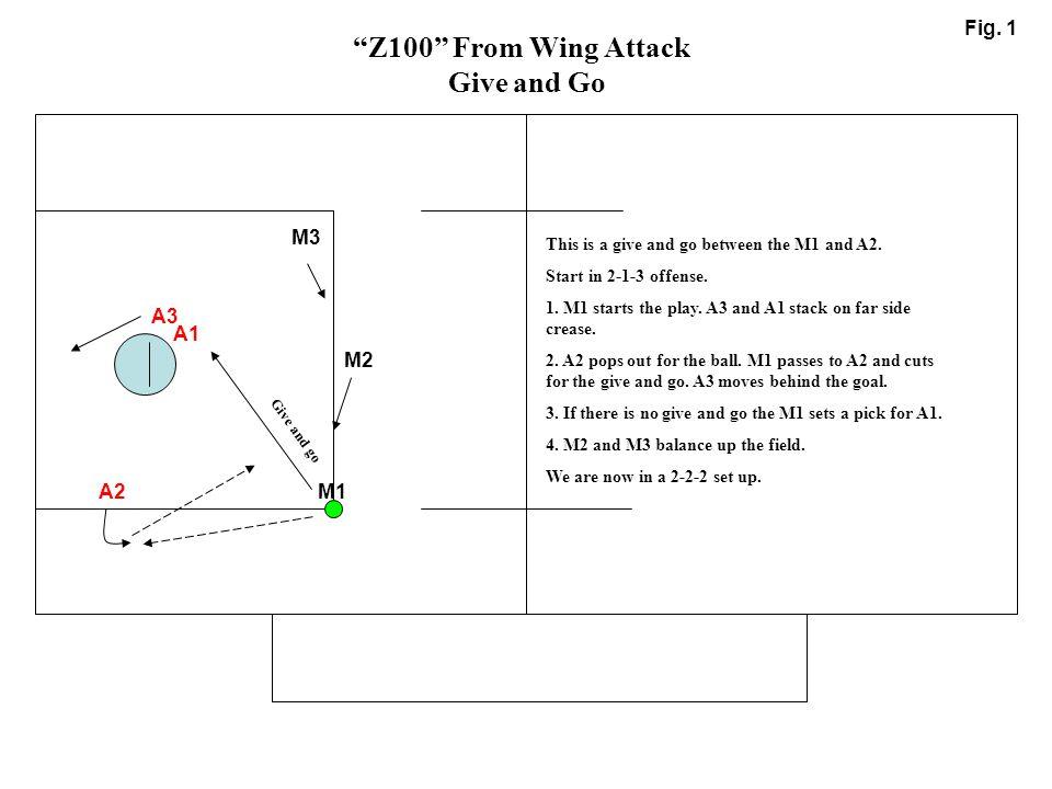 Z100 From Wing Attack Give and Go Fig. 1 M3 A3 A1 M2 A2 M1
