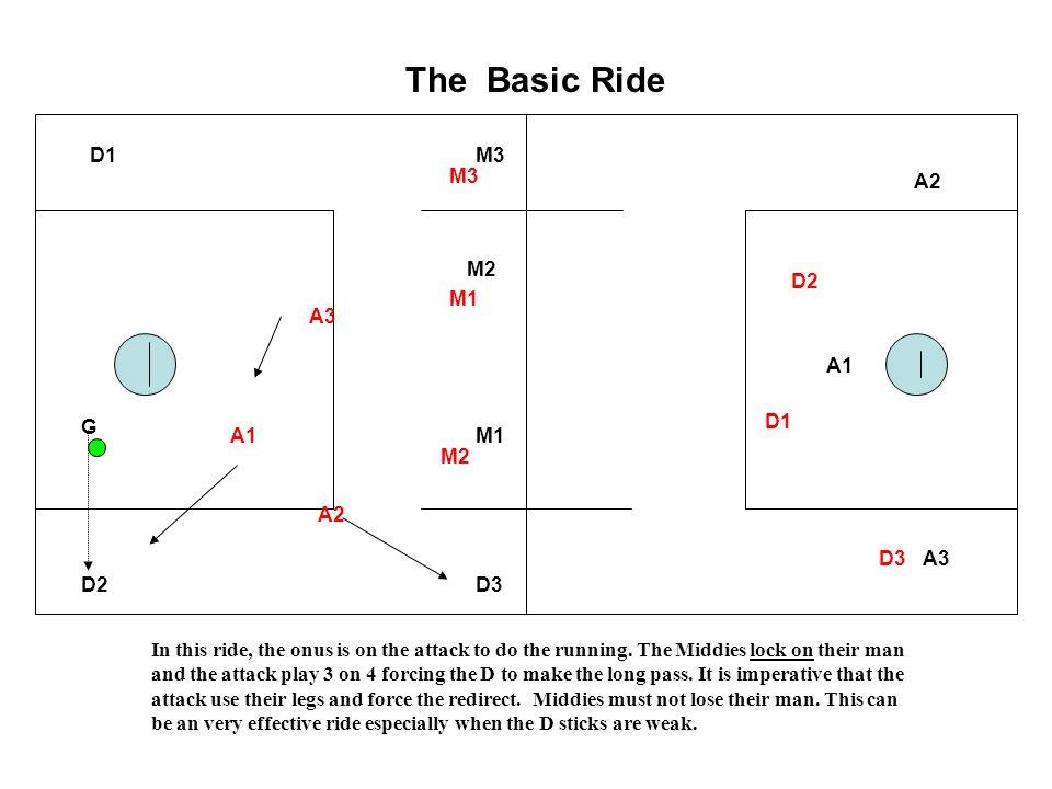 The Basic Ride D1 M3 M3 A2 M2 D2 M1 A3 A1 G D1 A1 M1 M2 A2 D3 A3 D2 D3