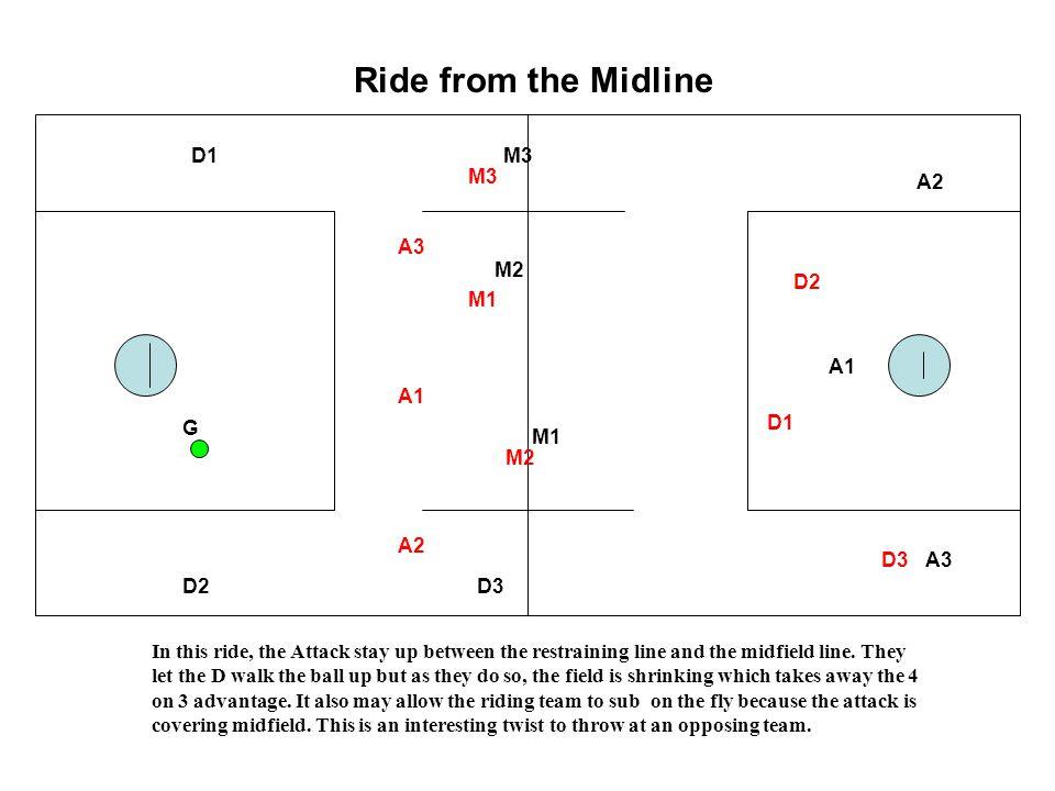Ride from the Midline D1 M3 M3 A2 A3 M2 D2 M1 A1 A1 G D1 M1 M2 A2 D3